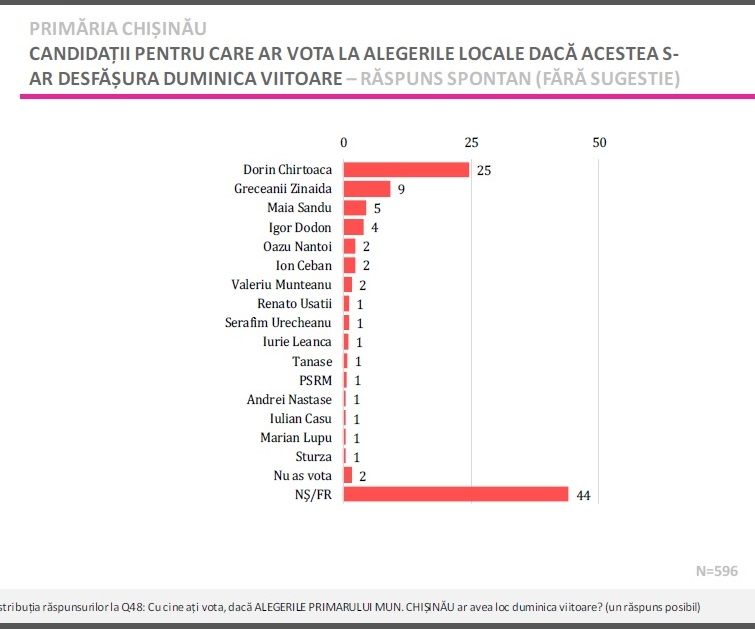 voturi Dorin Chirtoaca